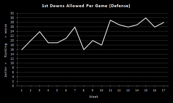 Raiders 1st Downs Per Game (2020 Season), Defense