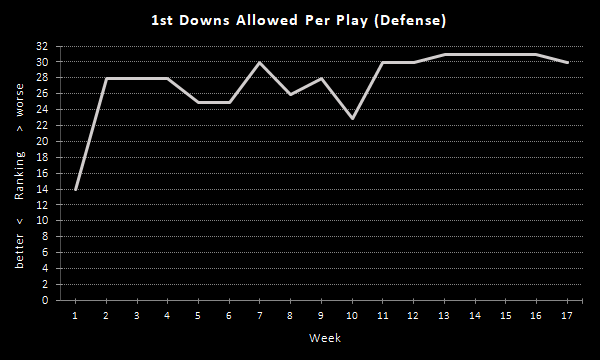Raiders 1st Downs Per Play (2020 Season), Defense