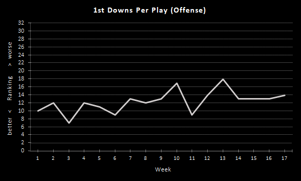 Raiders 1st Downs Per Play (2020 Season), Offense