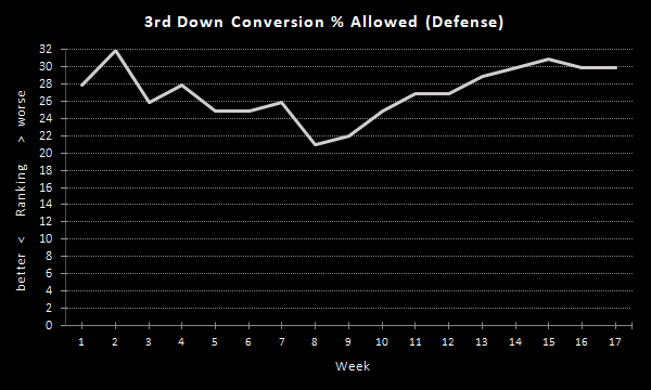 Raiders 3rd Down Conversion % (2020 Season), Defense