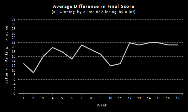 Raiders Average Difference in Final Score (2020 Season), Overall
