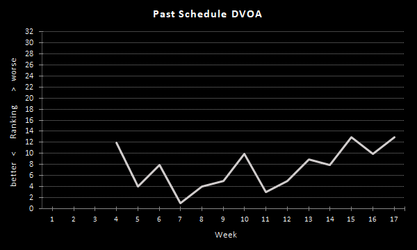 Raiders Past Schedule DVOA (2020 Season), Overall