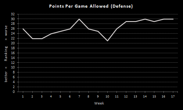 Raiders Points Per Game (2020 Season), Defense