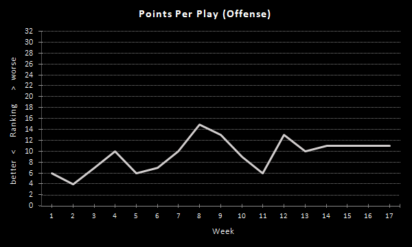 Raiders Points Per Play (2020 Season), Offense