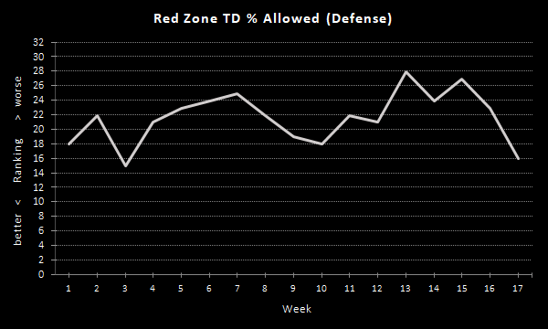 Raiders Red Zone TD % (2020 Season), Defense