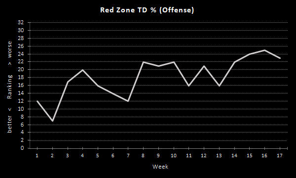 Raiders Red Zone TD % (2020 Season), Offense