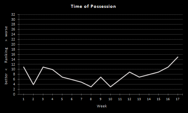 Raiders Time of Possession (2020 Season), Offense
