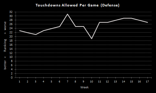 Raiders Touchdowns Per Game (2020 Season), Defense