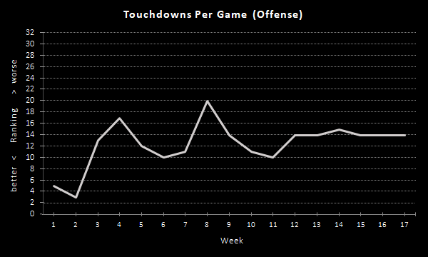 Raiders Touchdowns Per Game (2020 Season), Offense