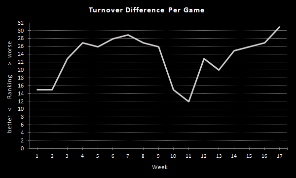Raiders Turnover Margin Per Game (2020 Season), Overall