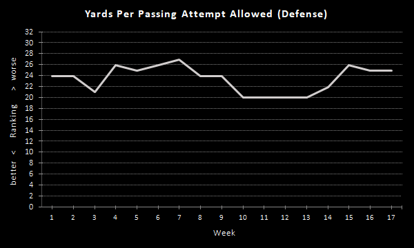 Raiders Yards Per Passing Attempt (2020 Season), Defense