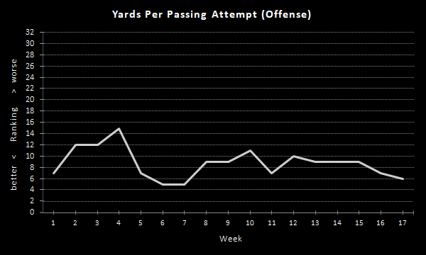 Raiders Yards Per Passing Attempt (2020 Season), Offense