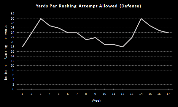 Raiders Yards Per Rushing Attempt (2020 Season), Defense
