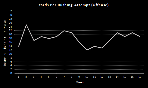 Raiders Yards Per Rushing Attempt (2020 Season), Offense