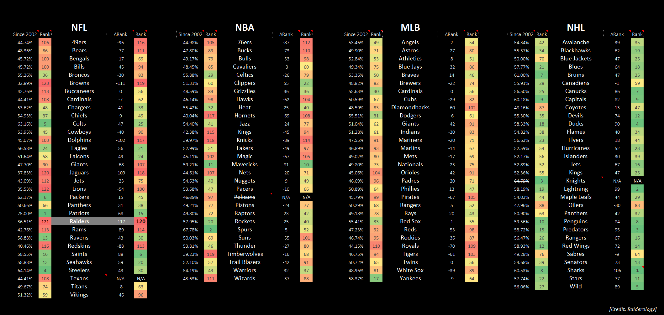 Raiders Winning Percentage AFTER Jon Gruden Left in 2002 (compared to ALL Major Sports Leagues)