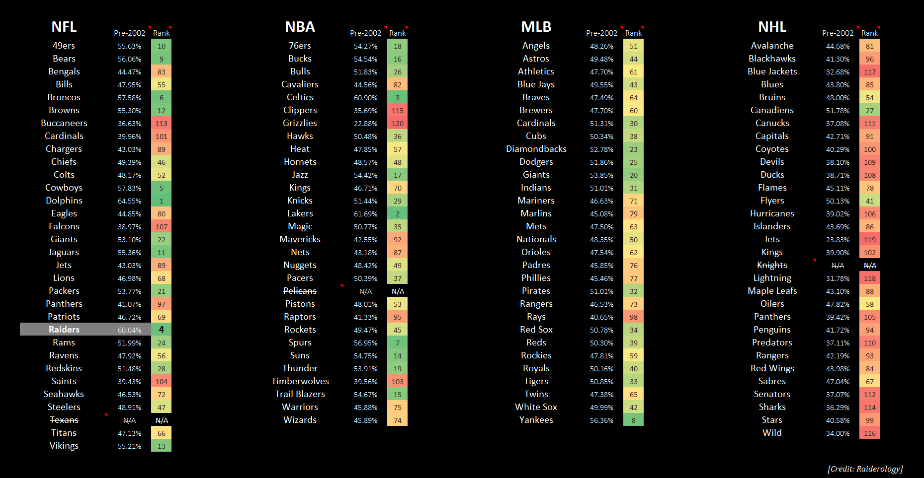 Raiders Winning Percentage BEFORE Jon Gruden Left in 2002 (compared to ALL Major Sports Leagues)